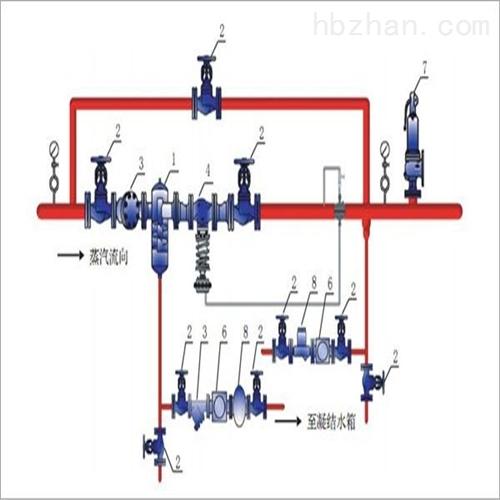 自力式蒸汽减压阀组