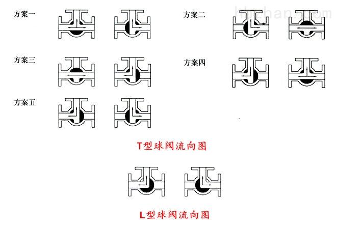气动三通球阀工作原理图