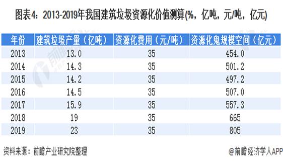 """2020年中國建築垃圾處理行業市場現狀及發展前景分析 """"十四五""""減量計劃實施中"""