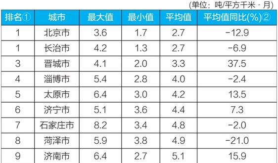 """生態環境部公布10月京津冀""""2+26""""城市和汾渭平原11城市降塵監測結果"""