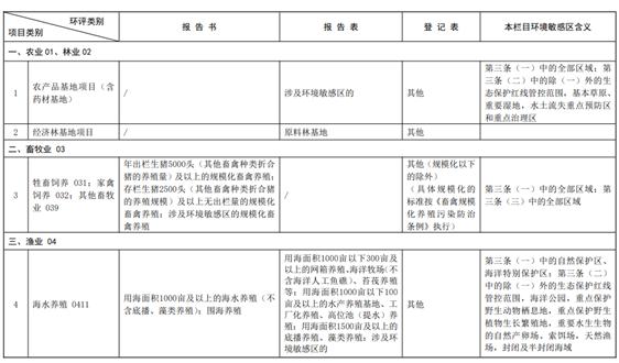 《建設項目環境影響評價分類管理名錄(2021年版)》發布