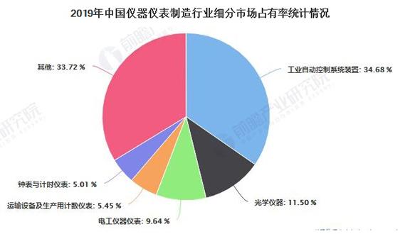 2020年中国仪器仪表行业发展现状分析 工业增加值不断增长且价格运行较为稳定