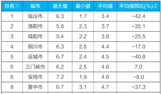 """生態環境部公布11月京津冀""""2+26""""城市和汾渭平原11城市降塵監測結果"""