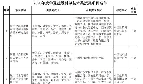 """关于发布""""2020年度华夏建设科学技术奖""""授奖项目的公告"""