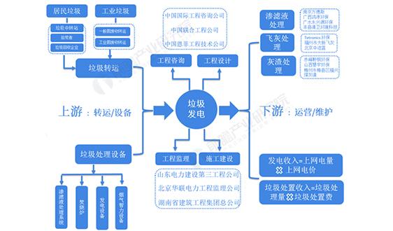 预见2021:《2021年中国垃圾发电产业图谱》(附市场现状、区域结构、竞争格局等)