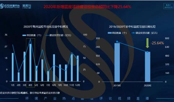 数据观察(上):2020固废投资额同比下降25.6%,焚烧增速放缓