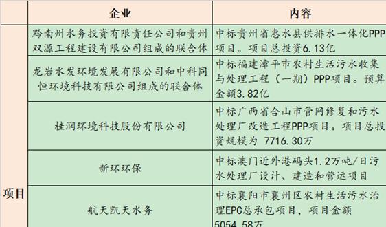 【2月7日环保要闻】国务院政策吹风会全面实行排污许可制 ;安徽提前下达......