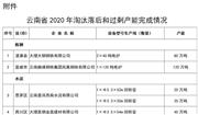 云南省2020年淘汰落后和过剩产能完成情况公告