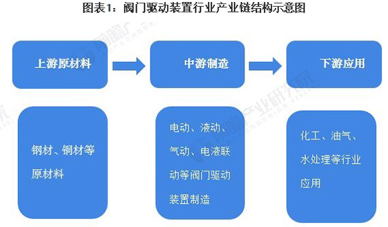2021年中国阀门驱动装置行业产业链现状与发展趋势分析 未来市场规模将有所萎缩