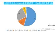 55家环企发布业绩预告:有谁增长1256%?有谁触发退市风险?