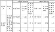 """""""三峡系""""减持节能国祯股权计划届满 更新为10.45%"""