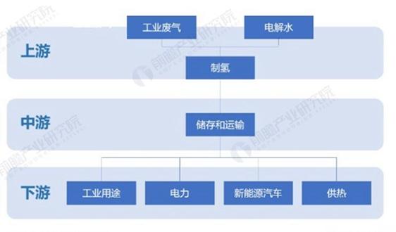 重磅!2021年中国氢能产业相关政策规划汇总 大量氢能产业规划出台