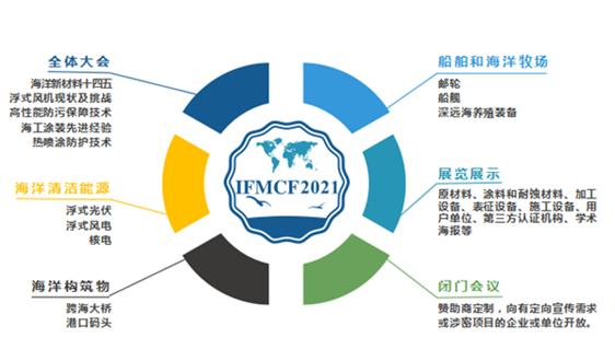 與智者為伍,第六屆國際海洋防腐防污論壇將于寧波舉辦