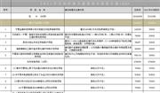 宁夏2021重点建设项目名单出炉 垃圾焚烧项目2个