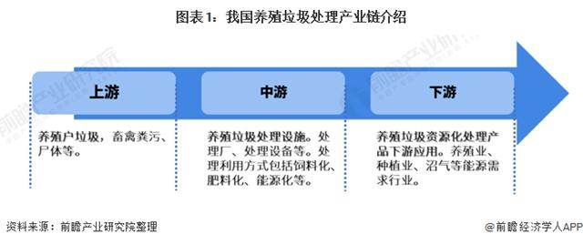 2021年中国养殖垃圾处理行业市场现状与发展前景分析