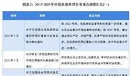 重磅!2021年中國及31省市危廢處理行業政策匯總與解讀(全) 圍繞《危廢名錄》建立行業政策體系