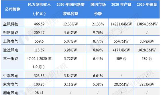 2021年风力发电行业上市公司全方位对比(附业务布局汇总、业绩对比、业务规划等)