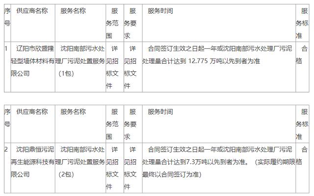沈阳振兴环保有限公司沈阳南部污水处理厂污泥处置服务中标公告