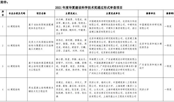 518個項目通過2021年度華夏建設科學技術獎形式審查 涉超低能耗、地熱熱泵等
