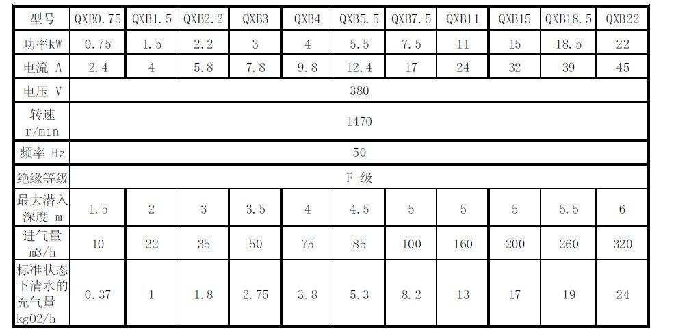 氧化池潜水离心曝气机价格QXB-3.0kw示例图7