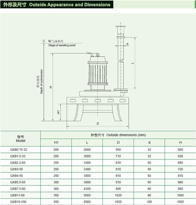 氧化池潜水离心曝气机价格QXB-3.0kw示例图8