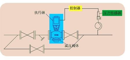 西门子电动减压阀系统图