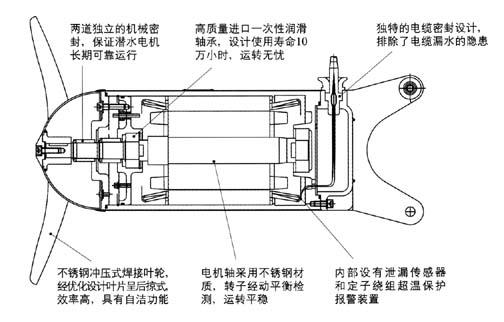 潛水攪拌機基本結構圖詳解