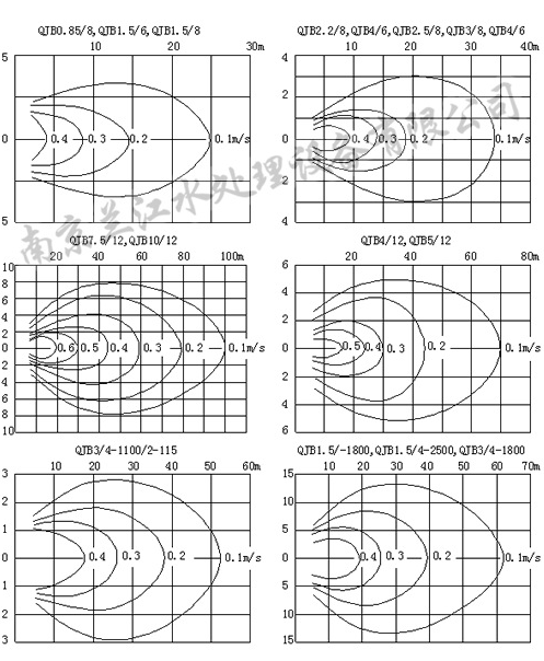 QJB型低速推流器流速图