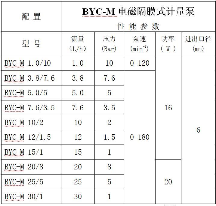 电磁隔膜计量泵型号参数