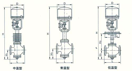 ZDLN型电子式电动直通双座调