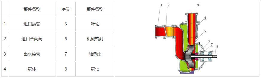 污水自吸泵结构图