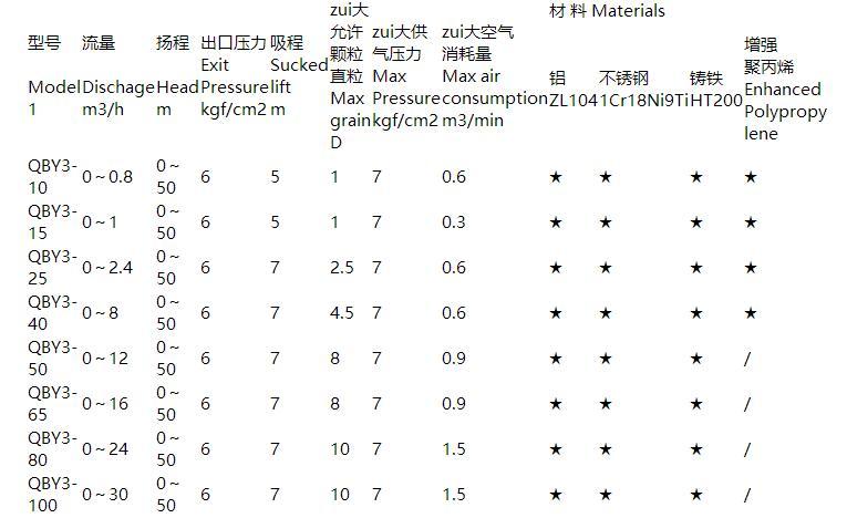 QBY3气动隔膜泵参数表