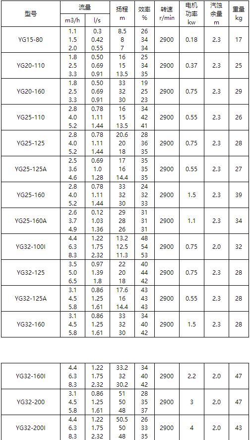 防爆管道泵参数表
