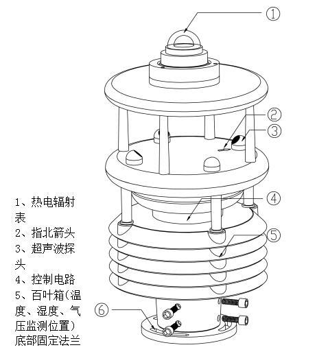 五要素气象传感器【2021全新传感器】气象五参数测定仪