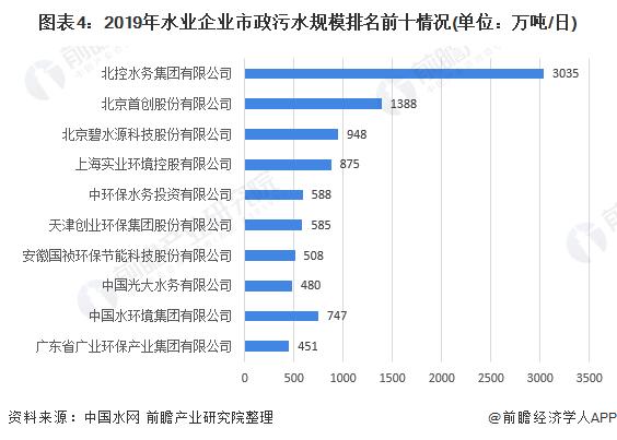 图表4:2019年水业企业市政污水规模排名前十情况(单位:万吨/日)