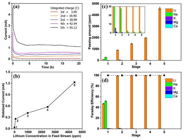 赖志平教授团队设计电驱动的连续化膜过程把海水中的锂离子浓度提升了4万倍