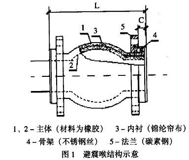 橡胶接头结构图