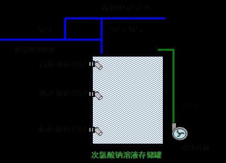 次氯酸钠溶液存储罐及排氢装置
