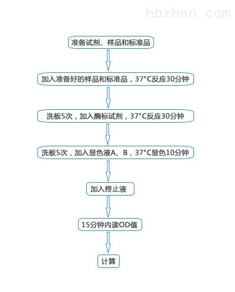 <strong><strong>小鼠胰岛素样因子-1(IGF-1)elisa试剂盒</strong></strong>