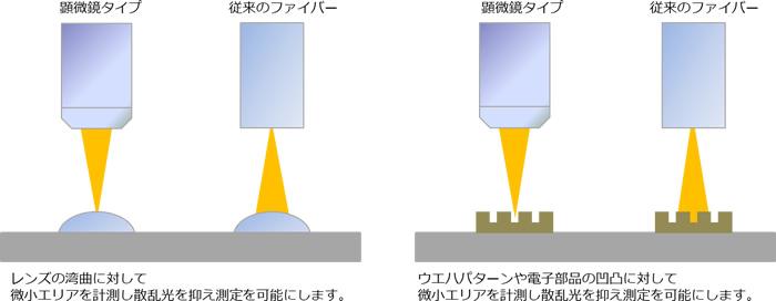 它测量相对于透镜曲率的微小区域并抑制散射光以进行测量。 它可以针对晶片图案和电子元件的不均匀性测量微小区域,抑制散射光并实现测量。